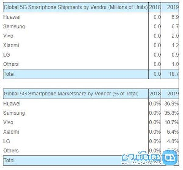 هوآوی در صدر پرفروش ترین های بازار گوشی های هوشمند 5G؛ پیشتاز در فناوری نوین