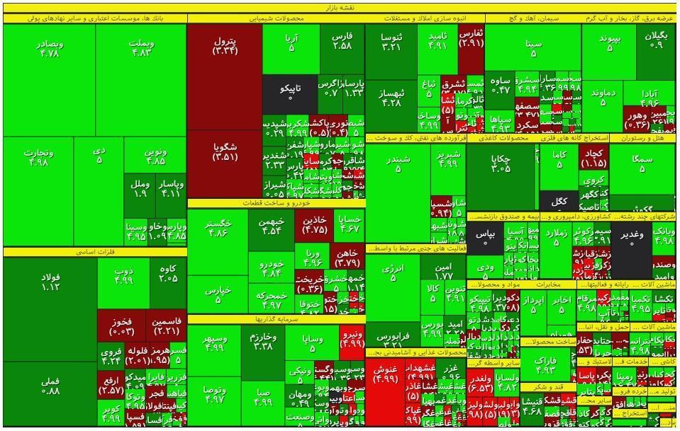 نیم ساعت کلیدی بورس، تکرار سبزی سهام، امیدها را حفظ کرد