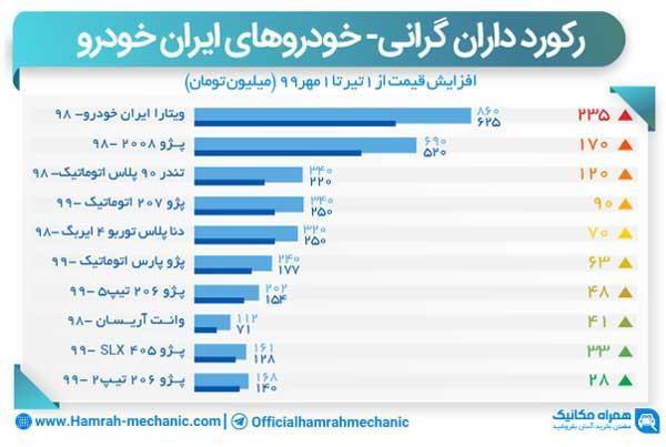 تعقیب قیمت روز ایران خودرو از تیر تا مهر 99